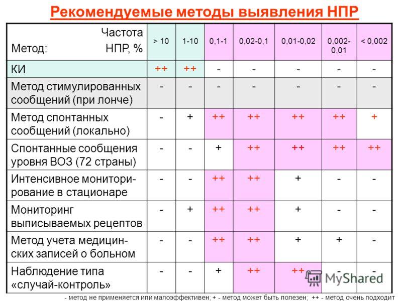 Рекомендуемые методы выявления НПР Частота Метод: НПР, % > 101-100,1-10,02-0,10,01-0,020,002- 0,01 < 0,002 КИ ++ ----- Метод стимулированных сообщений (при лонче) ------- Метод спонтанных сообщений (локально) -+++ ++ Спонтанные сообщения уровня ВОЗ (