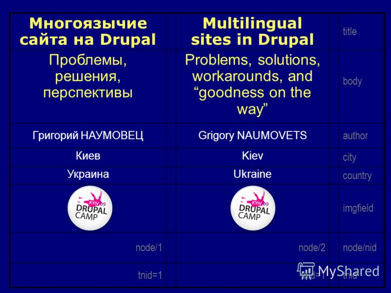 Многоязычие сайта на Drupal Multilingual sites in Drupal title Проблемы, решения, перспективы Problems, solutions, workarounds, and goodness on the way body Григорий НАУМОВЕЦGrigory NAUMOVETS author КиевKiev city УкраинаUkraine country imgfield node/