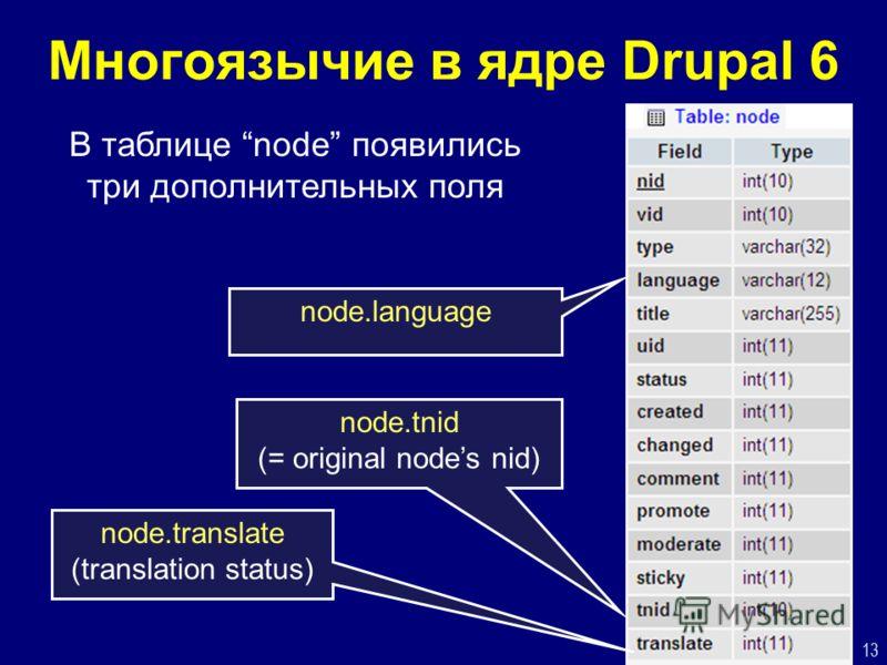 13 Многоязычие в ядре Drupal 6 node.language node.tnid (= original nodes nid) node.translate (translation status) В таблице node появились три дополнительных поля