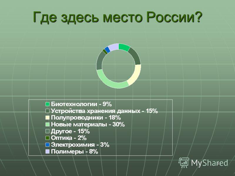 11 Где здесь место России?