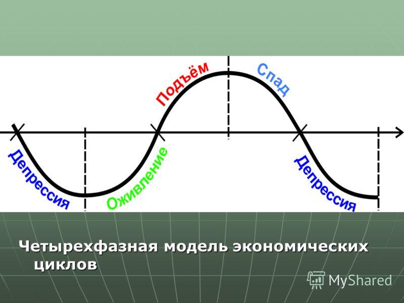 Четырехфазная модель экономических циклов