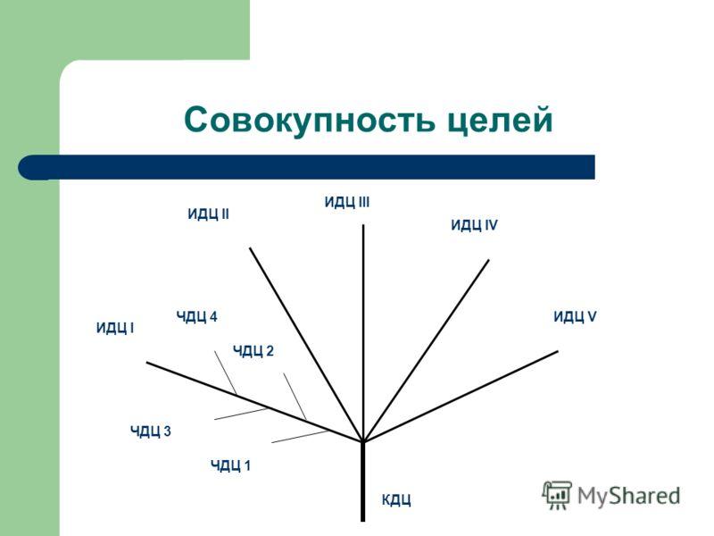 Совокупность целей ИДЦ I ИДЦ II ИДЦ III ИДЦ IV ИДЦ VЧДЦ 4 ЧДЦ 2 ЧДЦ 3 ЧДЦ 1 КДЦ