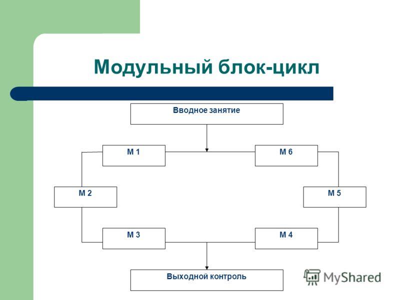Модульный блок-цикл Вводное занятие Выходной контроль М 1М 6 М 4М 3 М 2М 5