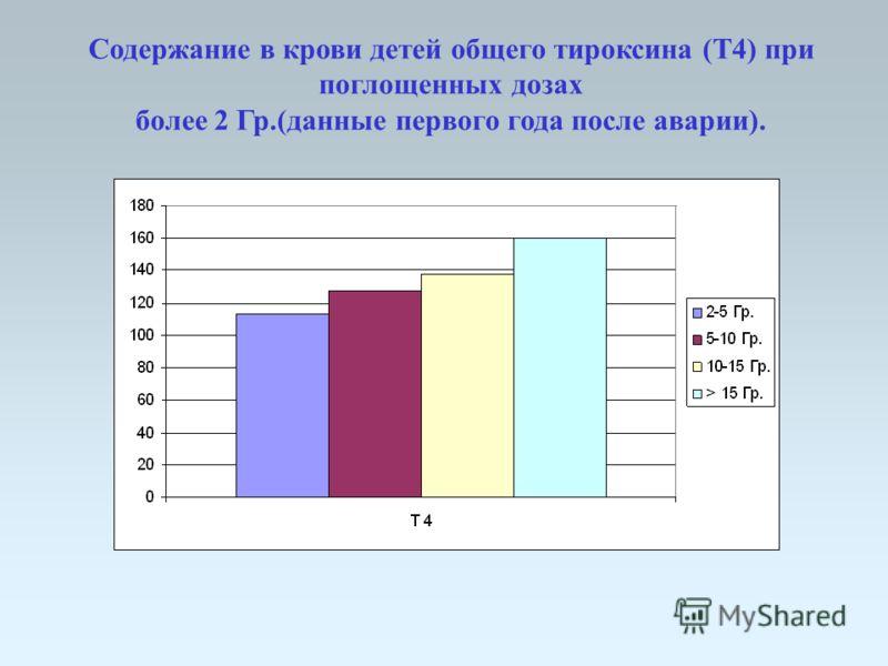 Содержание в крови детей общего тироксина (Т4) при поглощенных дозах более 2 Гр.(данные первого года после аварии).