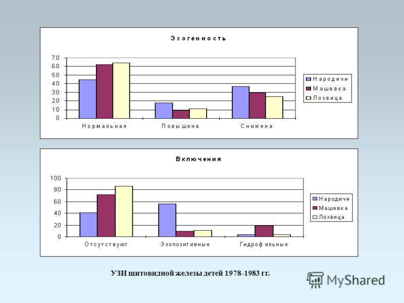 УЗИ щитовидной железы детей 1978-1983 гг.