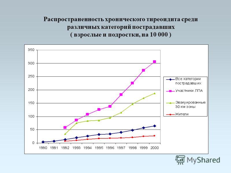 Распространенность хронического тиреоидита среди различных категорий пострадавших ( взрослые и подростки, на 10 000 )