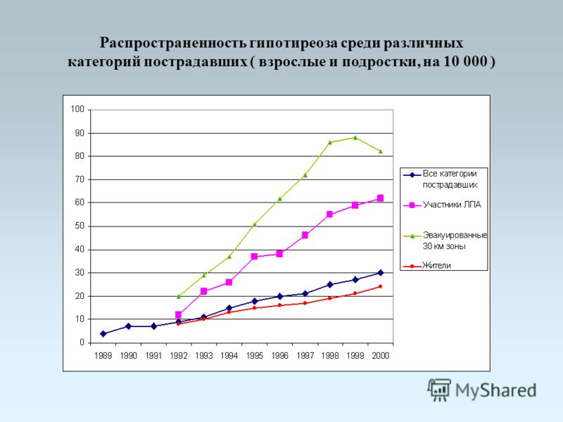 Распространенность гипотиреоза среди различных категорий пострадавших ( взрослые и подростки, на 10 000 )