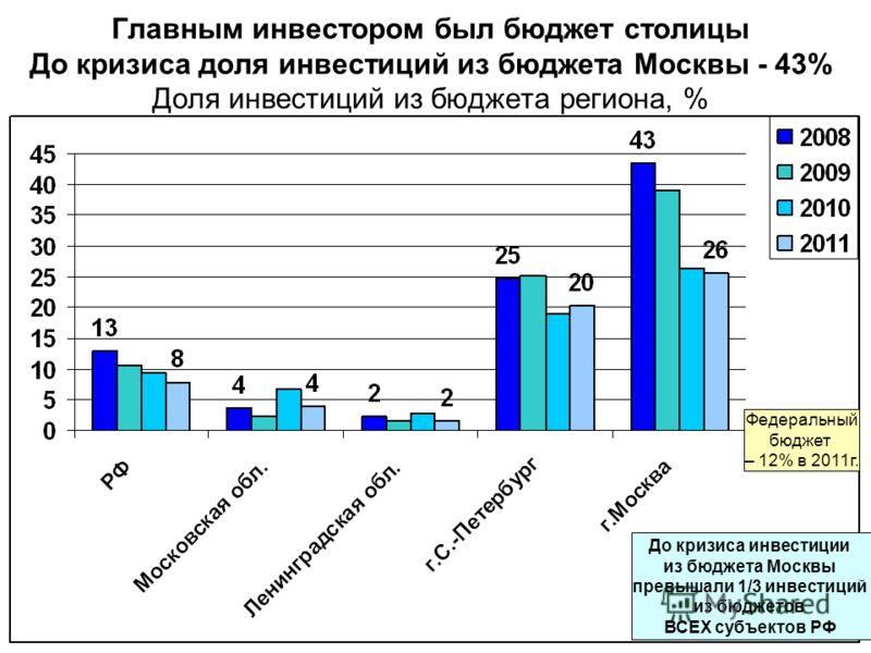Главным инвестором был бюджет столицы До кризиса доля инвестиций из бюджета Москвы - 43% Доля инвестиций из бюджета региона, % До кризиса инвестиции из бюджета Москвы превышали 1/3 инвестиций из бюджетов ВСЕХ субъектов РФ Федеральный бюджет – 12% в 2