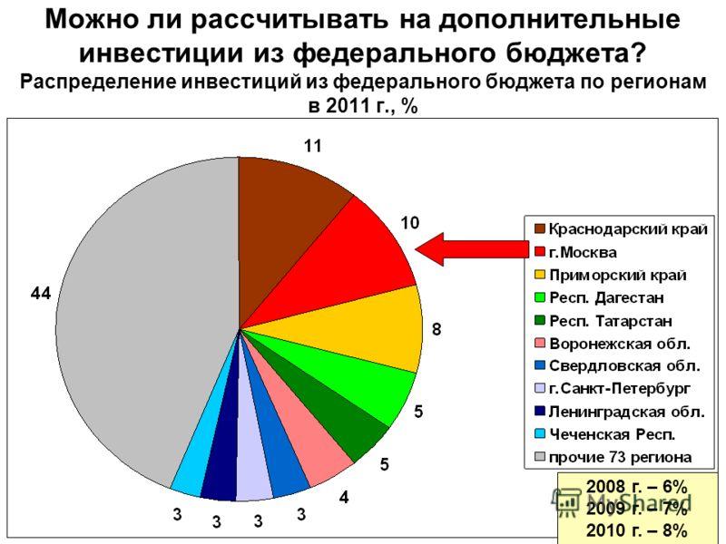 Можно ли рассчитывать на дополнительные инвестиции из федерального бюджета? Распределение инвестиций из федерального бюджета по регионам в 2011 г., % 2008 г. – 6% 2009 г. – 7% 2010 г. – 8%
