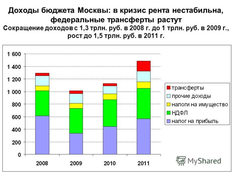 Доходы бюджета Москвы: в кризис рента нестабильна, федеральные трансферты растут Сокращение доходов с 1,3 трлн. руб. в 2008 г. до 1 трлн. руб. в 2009 г., рост до 1,5 трлн. руб. в 2011 г.