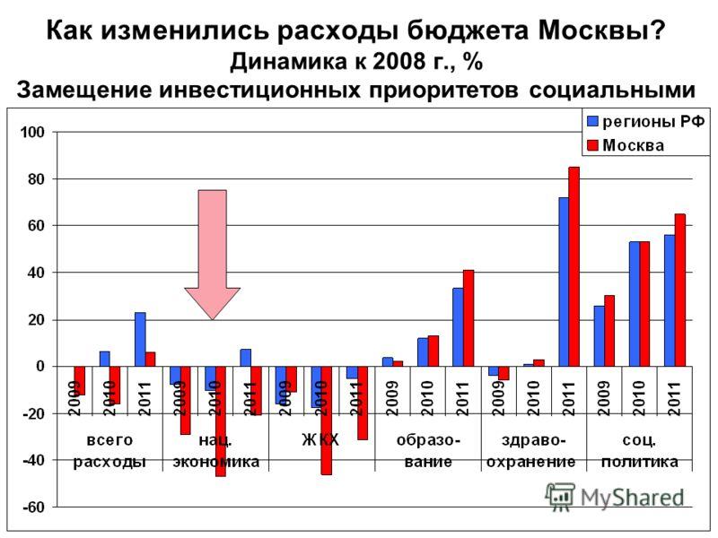 Как изменились расходы бюджета Москвы? Динамика к 2008 г., % Замещение инвестиционных приоритетов социальными
