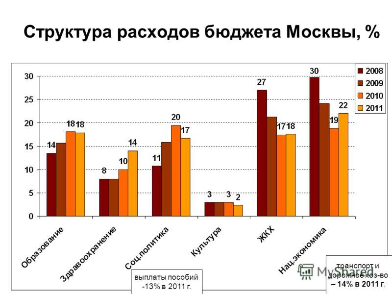 Структура расходов бюджета Москвы, % транспорт и дорожное хоз-во – 14% в 2011 г. выплаты пособий -13% в 2011 г.