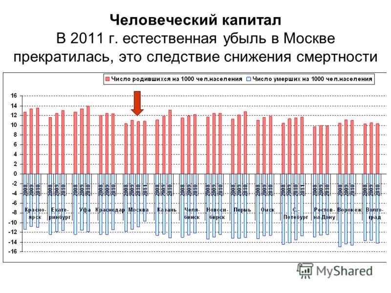 Человеческий капитал В 2011 г. естественная убыль в Москве прекратилась, это следствие снижения смертности