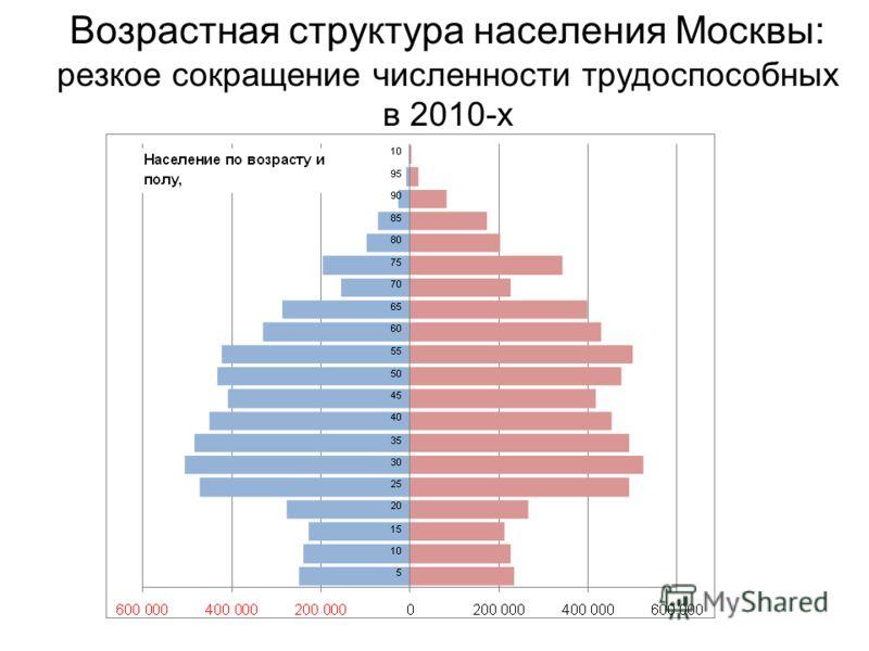 Возрастная структура населения Москвы: резкое сокращение численности трудоспособных в 2010-х