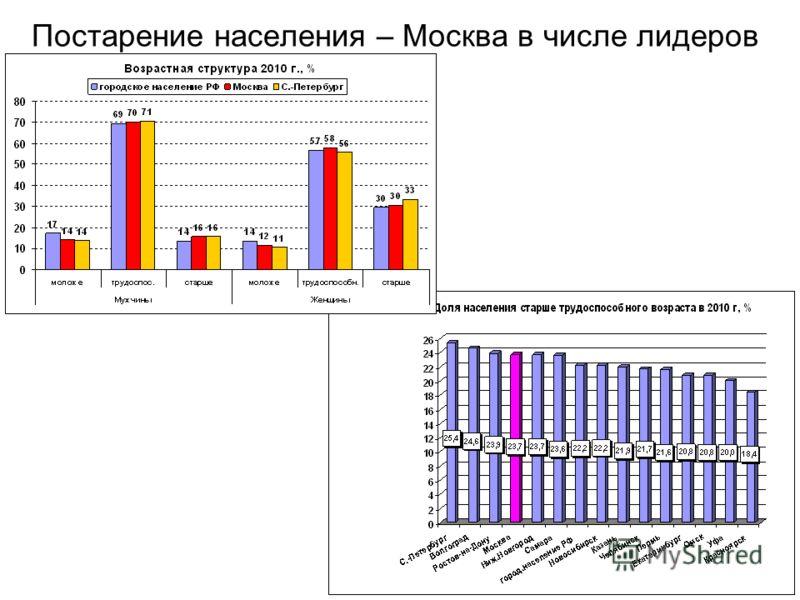 Постарение населения – Москва в числе лидеров
