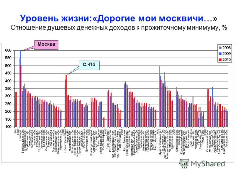 Уровень жизни:«Дорогие мои москвичи…» Отношение душевых денежных доходов к прожиточному минимуму, % Москва С.-Пб