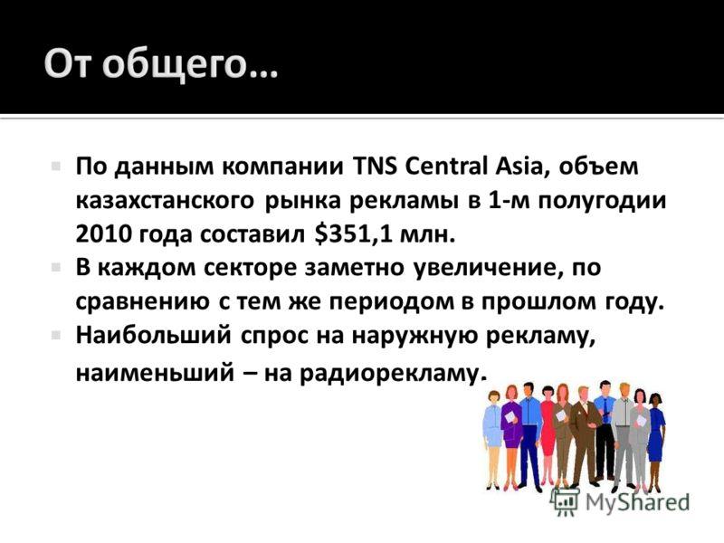 По данным компании TNS Central Asia, объем казахстанского рынка рекламы в 1- м полугодии 2010 года составил $351,1 млн. В каждом секторе заметно увеличение, по сравнению с тем же периодом в прошлом году. Наибольший спрос на наружную рекламу, наименьш