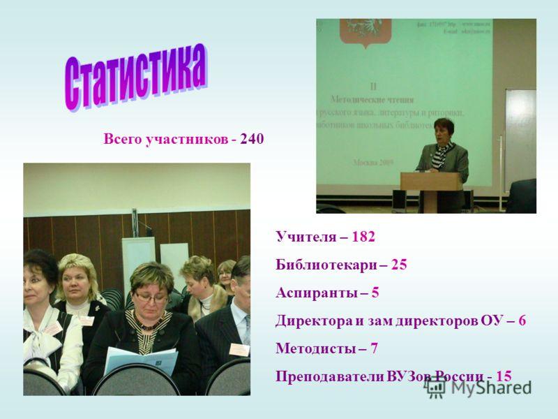 Учителя – 182 Библиотекари – 25 Аспиранты – 5 Директора и зам директоров ОУ – 6 Методисты – 7 Преподаватели ВУЗов России - 15 Всего участников - 240