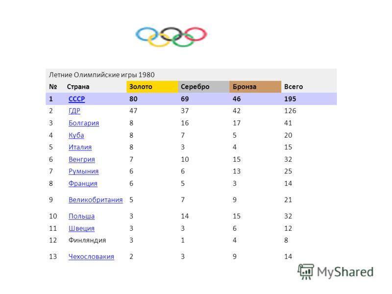 Летние Олимпийские игры 1980 СтранаЗолотоСереброБронзаВсего 1 СССР 806946195 2 ГДР 473742126 3 Болгария 8161741 4 Куба 87520 5 Италия 83415 6 Венгрия 7101532 7 Румыния 661325 8 Франция 65314 9 Великобритания 57921 10 Польша 3141532 11 Швеция 33612 Фи