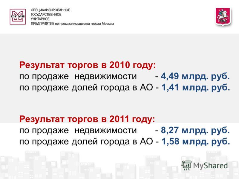 Результат торгов в 2011 году: по продаже недвижимости - 8,27 млрд. руб. по продаже долей города в АО - 1,58 млрд. руб. Результат торгов в 2010 году: по продаже недвижимости - 4,49 млрд. руб. по продаже долей города в АО - 1,41 млрд. руб.