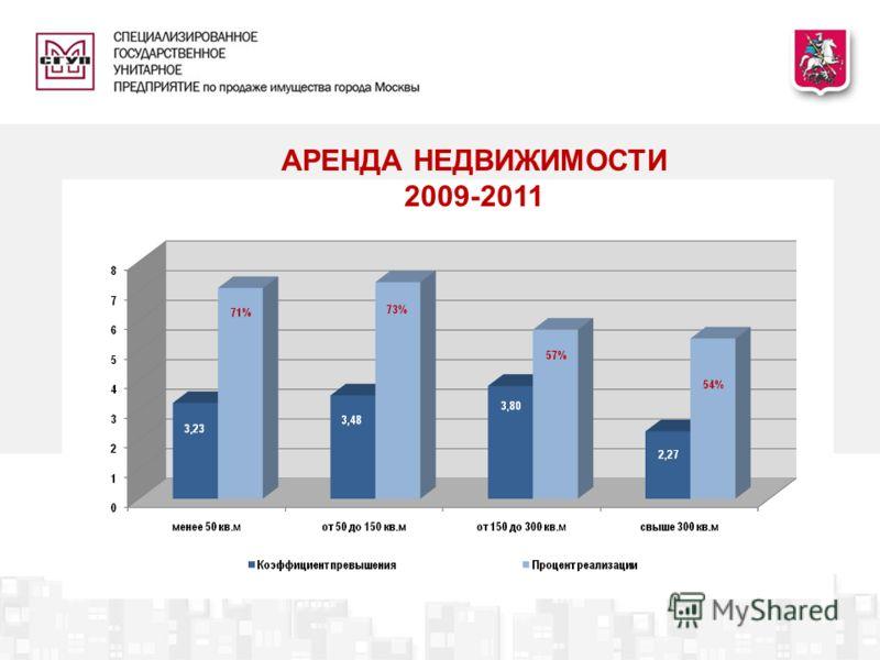 АРЕНДА НЕДВИЖИМОСТИ 2009-2011
