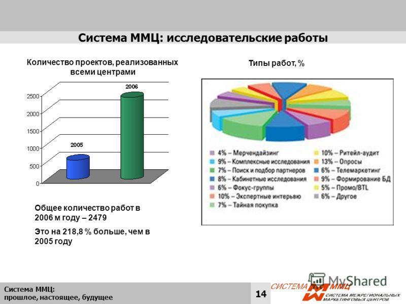 Система ММЦ: прошлое, настоящее, будущее 14 Система ММЦ: исследовательские работы Общее количество работ в 2006 м году – 2479 Это на 218,8 % больше, чем в 2005 году Типы работ, % Количество проектов, реализованных всеми центрами