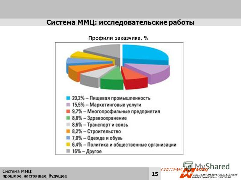 Система ММЦ: прошлое, настоящее, будущее 15 Система ММЦ: исследовательские работы Профили заказчика, %