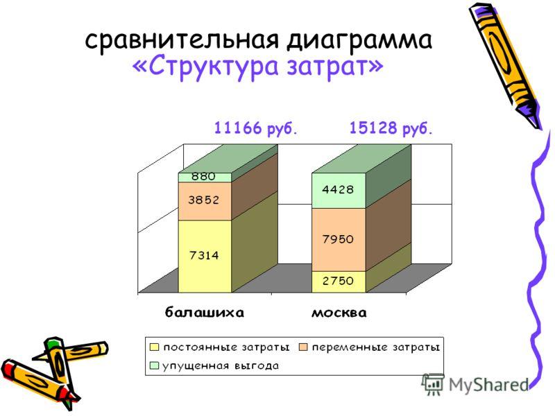 сравнительная диаграмма «Структура затрат» 11166 руб.15128 руб.