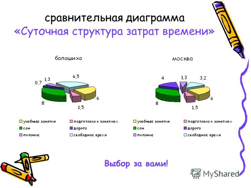 сравнительная диаграмма «Суточная структура затрат времени» Выбор за вами!