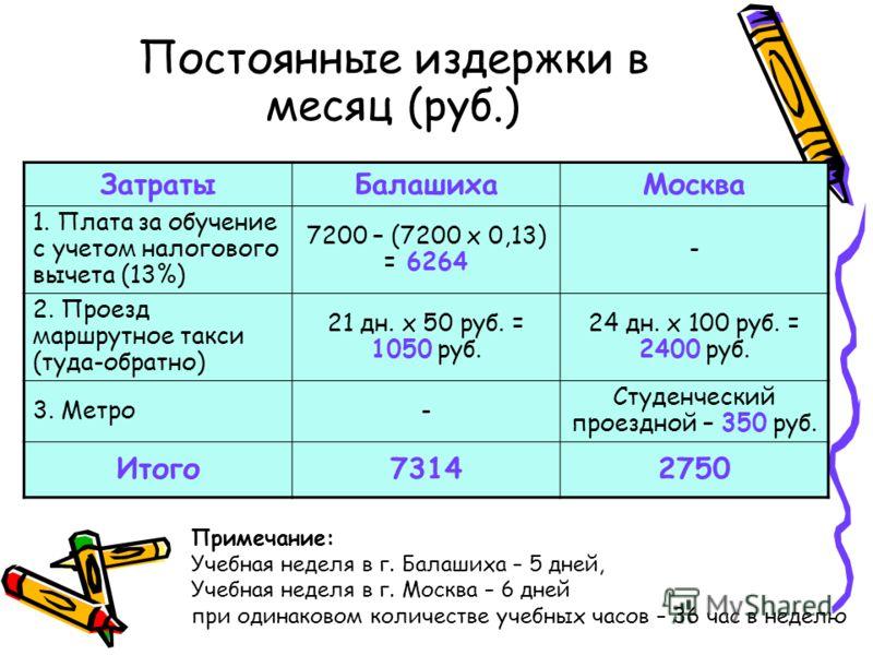 Постоянные издержки в месяц (руб.) ЗатратыБалашихаМосква 1. Плата за обучение с учетом налогового вычета (13%) 7200 – (7200 х 0,13) = 6264 - 2. Проезд маршрутное такси (туда-обратно) 21 дн. х 50 руб. = 1050 руб. 24 дн. х 100 руб. = 2400 руб. 3. Метро