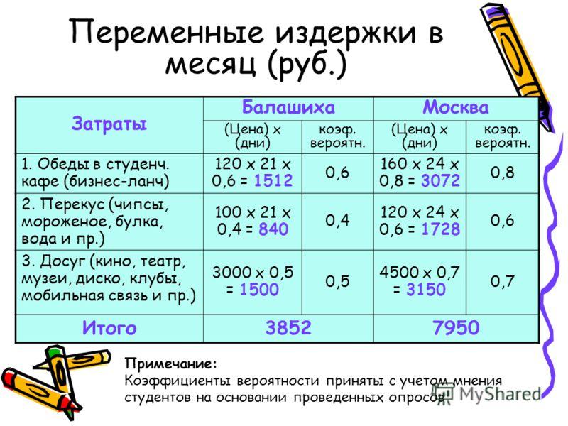 Переменные издержки в месяц (руб.) Затраты БалашихаМосква (Цена) х (дни) коэф. вероятн. (Цена) х (дни) коэф. вероятн. 1. Обеды в студенч. кафе (бизнес-ланч) 120 х 21 х 0,6 = 1512 0,6 160 х 24 х 0,8 = 3072 0,8 2. Перекус (чипсы, мороженое, булка, вода