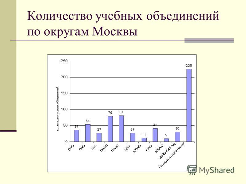 Количество учебных объединений по округам Москвы