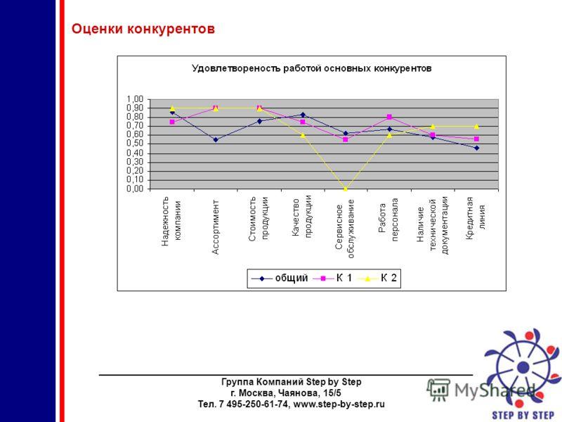 ________________________________________________________________________ Группа Компаний Step by Step г. Москва, Чаянова, 15/5 Тел. 7 495-250-61-74, www.step-by-step.ru Оценки конкурентов