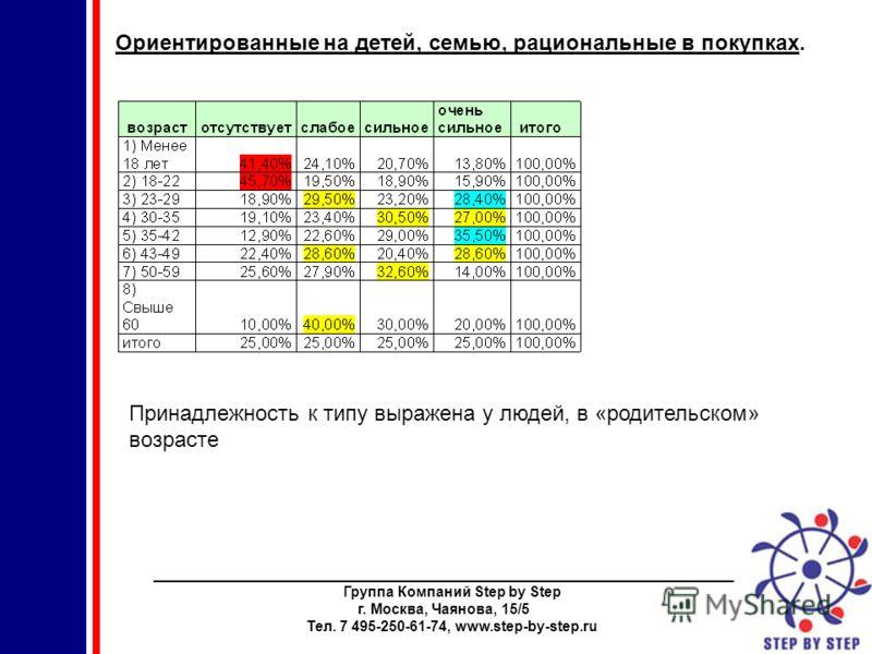 ________________________________________________________________________ Группа Компаний Step by Step г. Москва, Чаянова, 15/5 Тел. 7 495-250-61-74, www.step-by-step.ru Ориентированные на детей, семью, рациональные в покупках. Принадлежность к типу в
