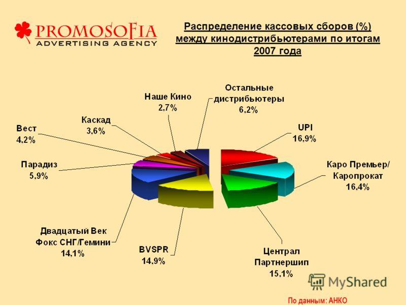 Распределение кассовых сборов (%) между кинодистрибьютерами по итогам 2007 года