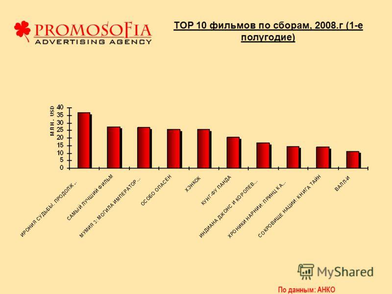 TOP 10 фильмов по сборам, 2008.г (1-е полугодие)