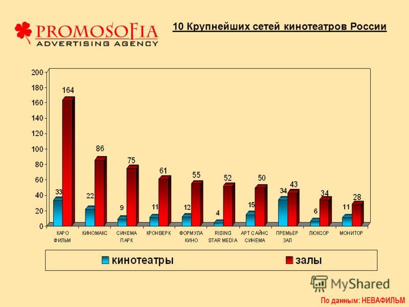 10 Крупнейших сетей кинотеатров России
