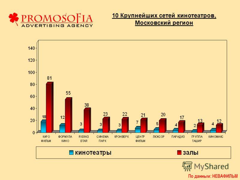 10 Крупнейших сетей кинотеатров, Московский регион