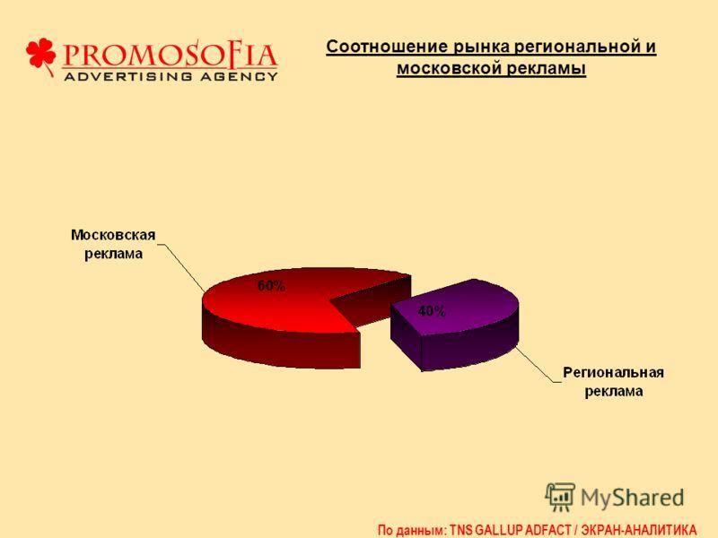 Соотношение рынка региональной и московской рекламы