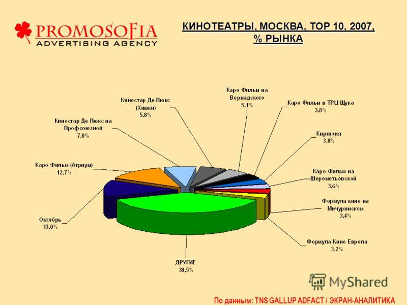 КИНОТЕАТРЫ, МОСКВА, ТОР 10, 2007, % РЫНКА