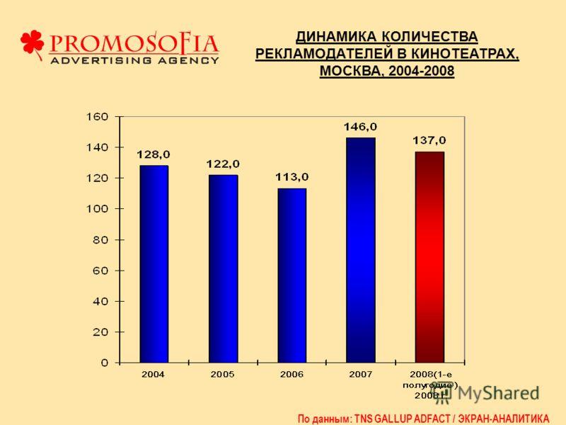 ДИНАМИКА КОЛИЧЕСТВА РЕКЛАМОДАТЕЛЕЙ В КИНОТЕАТРАХ, МОСКВА, 2004-2008