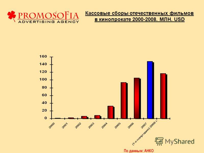 Кассовые сборы отечественных фильмов в кинопрокате 2000-2008. МЛН. USD