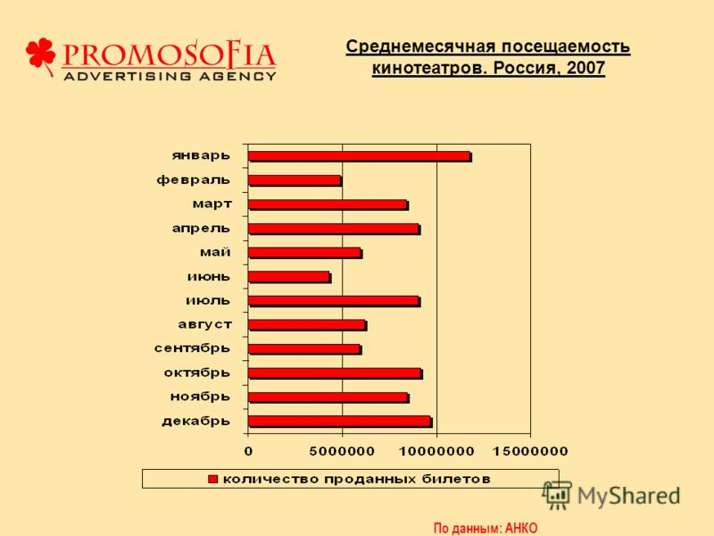 Среднемесячная посещаемость кинотеатров. Россия, 2007