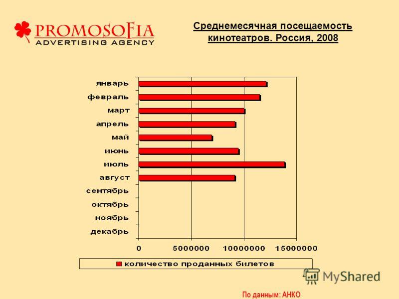 Среднемесячная посещаемость кинотеатров. Россия, 2008