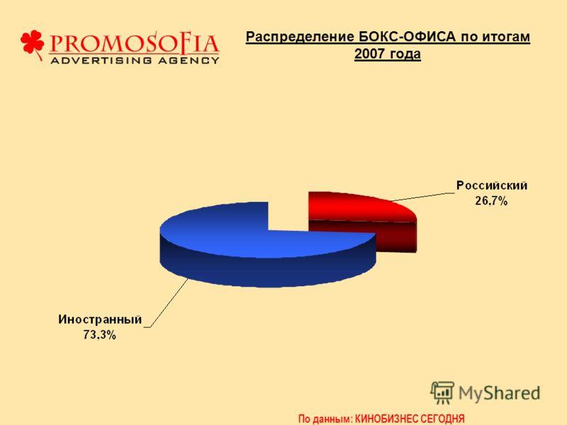Распределение БОКС-ОФИСА по итогам 2007 года