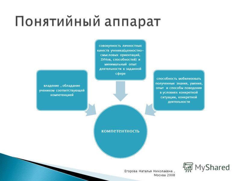 компетентность владение, обладание учеником соответствующей компетенцией совокупность личностных качеств ученика(ценностно- смысловых ориентаций, ЗУНов, способностей) и минимальный опыт деятельности в заданной сфере способность мобилизовать полученны