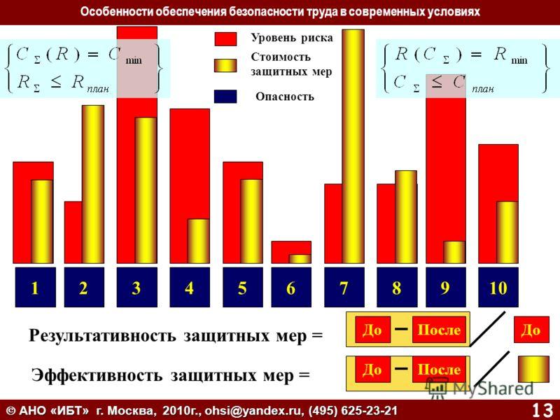 АНО «ИБТ» г. Москва, 2010г., ohsi@yandex.ru, (495) 625-23-21 АНО «ИБТ» г. Москва, 2010г., ohsi@yandex.ru, (495) 625-23-21 13 12345678910 Уровень риска Стоимость защитных мер Опасность Эффективность защитных мер = Результативность защитных мер = ДоПос