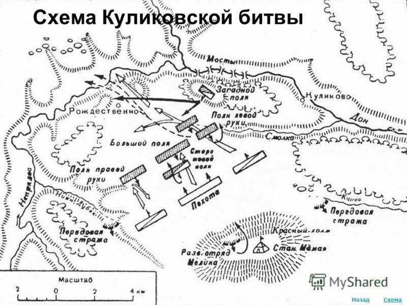 Схема Схема Куликовской битвы Назад