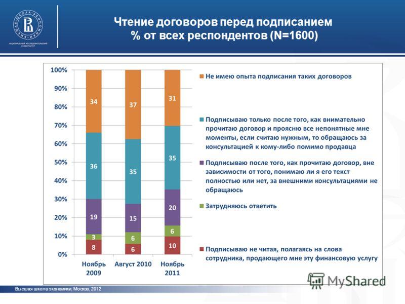 Высшая школа экономики, Москва, 2012 Чтение договоров перед подписанием % от всех респондентов (N=1600) фото