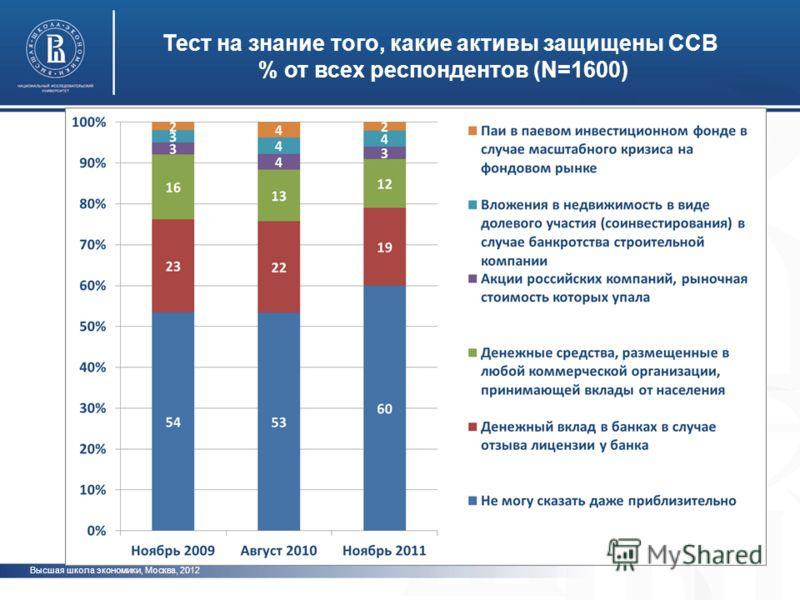 Высшая школа экономики, Москва, 2012 Тест на знание того, какие активы защищены ССВ % от всех респондентов (N=1600) фото